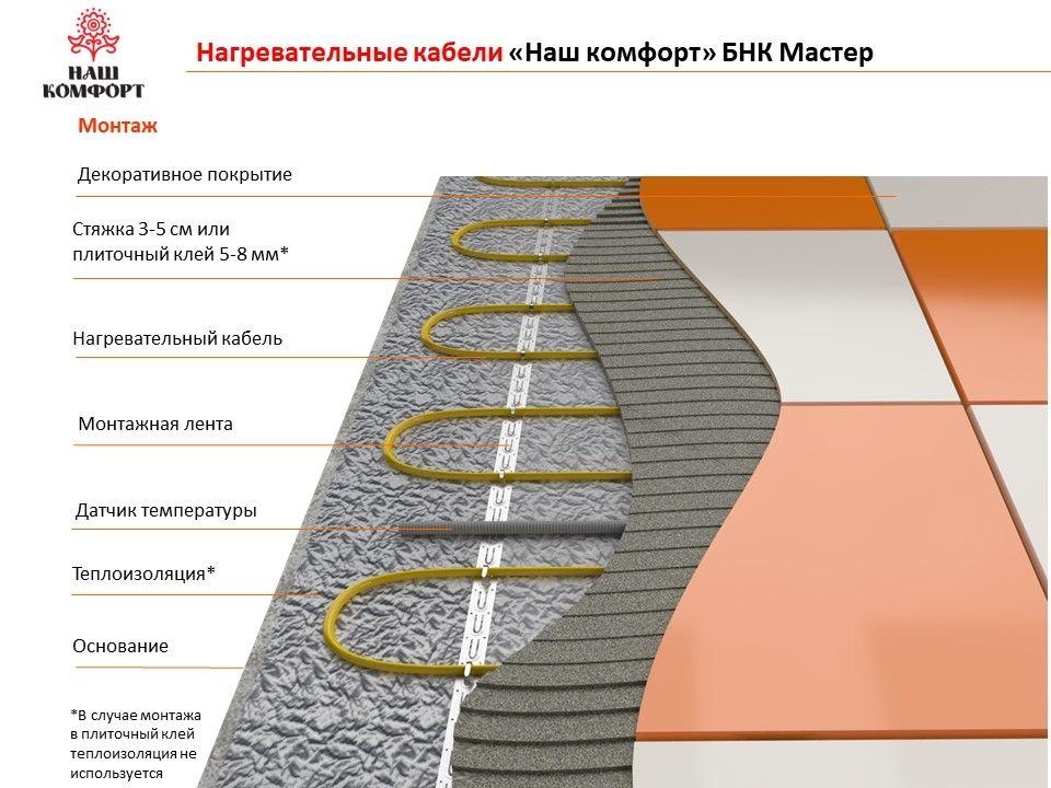 Нагревательный кабель в стяжке или плиточный клей