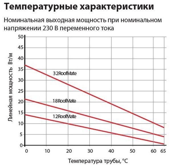 Температурные характеристики саморегулирующиеся кабеля